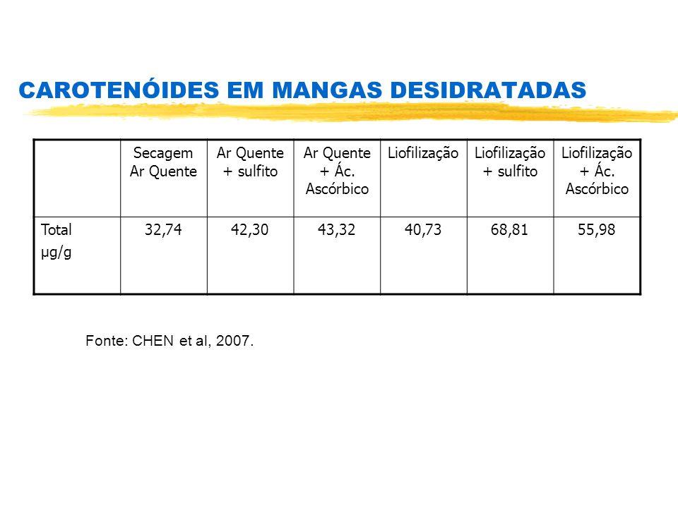 CAROTENÓIDES EM MANGAS DESIDRATADAS Fonte: CHEN et al, 2007. Secagem Ar Quente Ar Quente + sulfito Ar Quente + Ác. Ascórbico LiofilizaçãoLiofilização