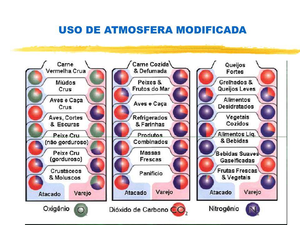 USO DE ATMOSFERA MODIFICADA