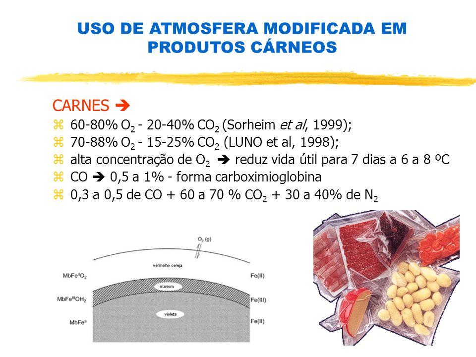 CARNES z60-80% O 2 - 20-40% CO 2 (Sorheim et al, 1999); z70-88% O 2 - 15-25% CO 2 (LUNO et al, 1998); zalta concentração de O 2 reduz vida útil para 7