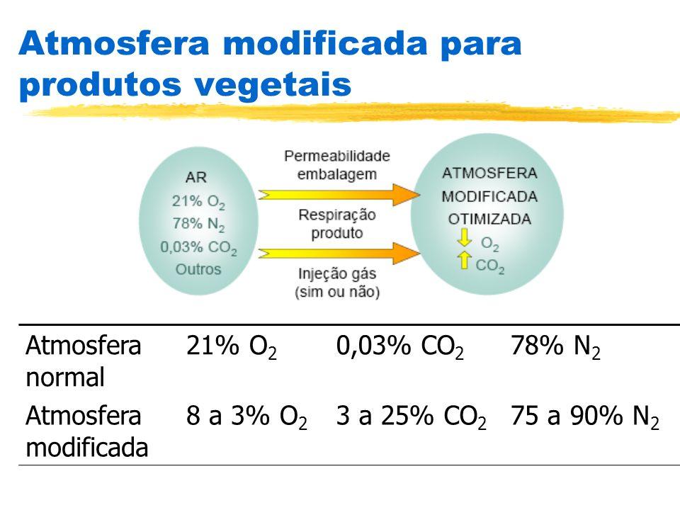 Atmosfera modificada para produtos vegetais Atmosfera normal 21% O 2 0,03% CO 2 78% N 2 Atmosfera modificada 8 a 3% O 2 3 a 25% CO 2 75 a 90% N 2
