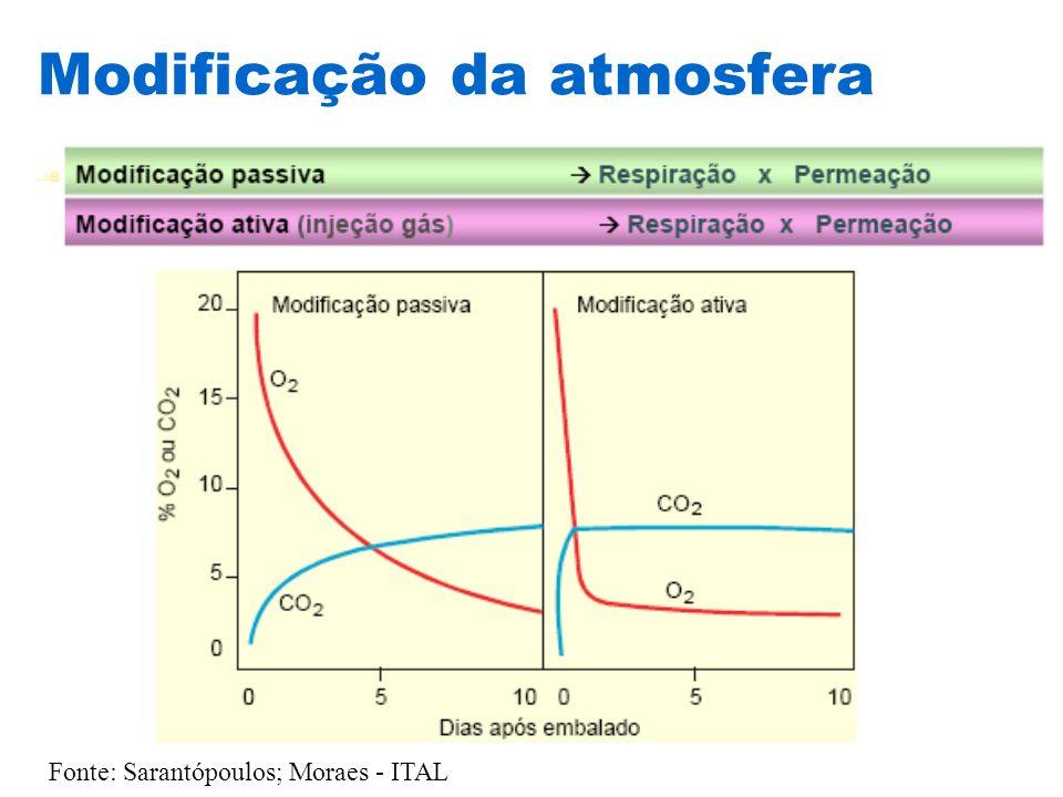 Modificação da atmosfera Fonte: Sarantópoulos; Moraes - ITAL