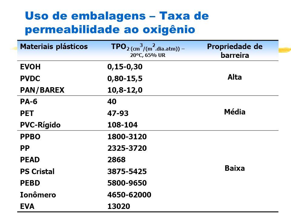 Uso de embalagens – Taxa de permeabilidade ao oxigênio Materiais plásticosTPO 2 (cm 3 /(m 2.dia.atm)) – 20ºC, 65% UR Propriedade de barreira EVOH0,15-