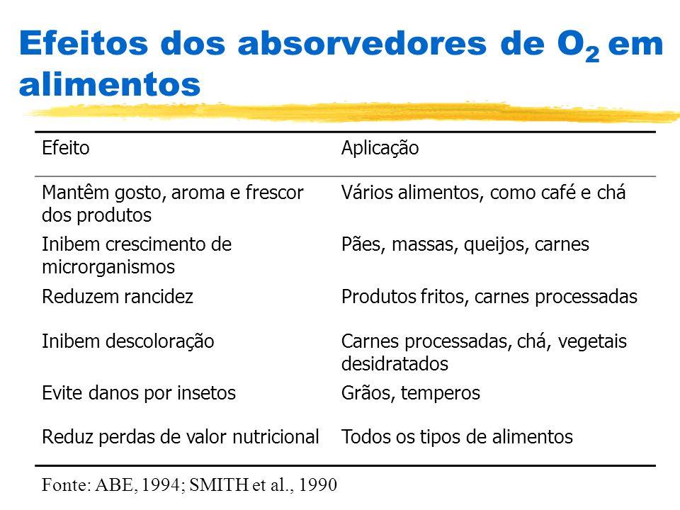 Efeitos dos absorvedores de O 2 em alimentos EfeitoAplicação Mantêm gosto, aroma e frescor dos produtos Vários alimentos, como café e chá Inibem cresc