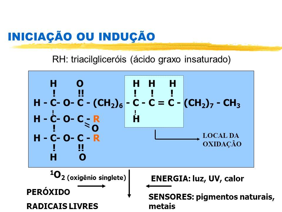 INICIAÇÃO OU INDUÇÃO RH: triacilgliceróis (ácido graxo insaturado) H O H H H ! !! ! ! ! H - C- O- C - (CH 2 ) 6 - C - C = C - (CH 2 ) 7 - CH 3 ! ! H -