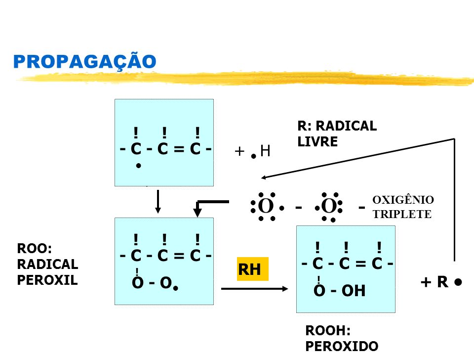 PROPAGAÇÃO R: RADICAL LIVRE ! ! ! - C - C = C - + H O - O - ! ! ! - C - C = C - ! O - O OXIGÊNIO TRIPLETE ROO: RADICAL PEROXIL RH ! ! ! - C - C = C -