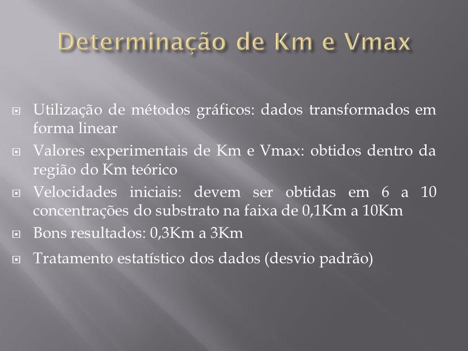 Utilização de métodos gráficos: dados transformados em forma linear Valores experimentais de Km e Vmax: obtidos dentro da região do Km teórico Velocid