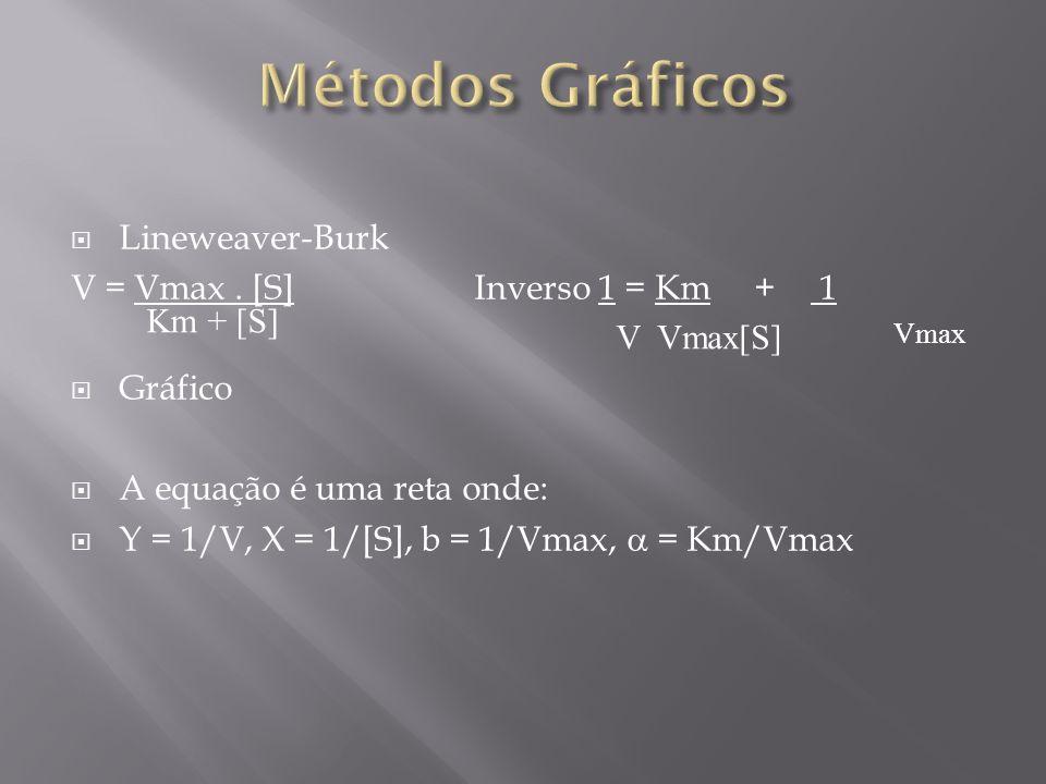Lineweaver-Burk V = Vmax. [S]Inverso 1 = Km + 1 Gráfico A equação é uma reta onde: Y = 1/V, X = 1/[S], b = 1/Vmax, = Km/Vmax Km + [S] VVmax[S] Vmax