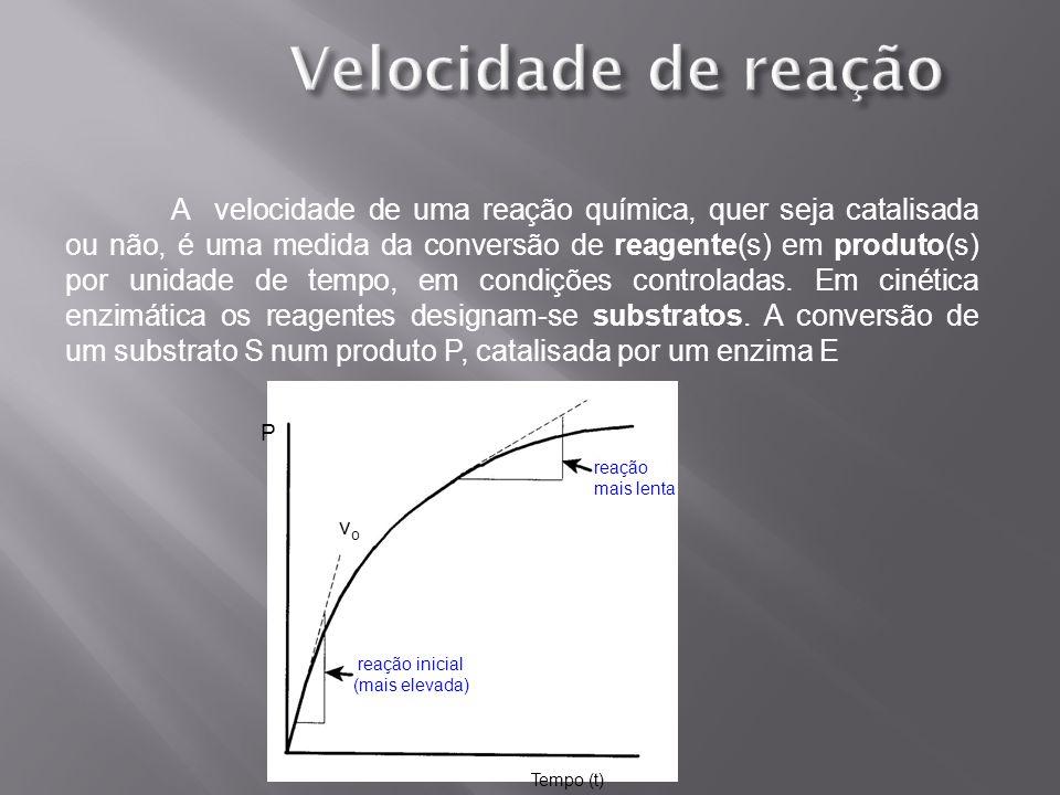 P Tempo (t) vovo reação inicial (mais elevada) reação mais lenta A velocidade de uma reação química, quer seja catalisada ou não, é uma medida da conv