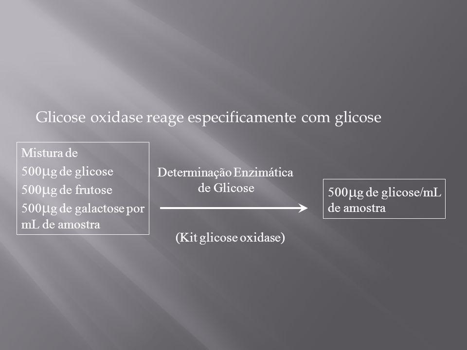 Mistura de 500 g de glicose 500 g de frutose 500 g de galactose por mL de amostra Determinação Enzimática de Glicose 500 g de glicose/mL de amostra (K