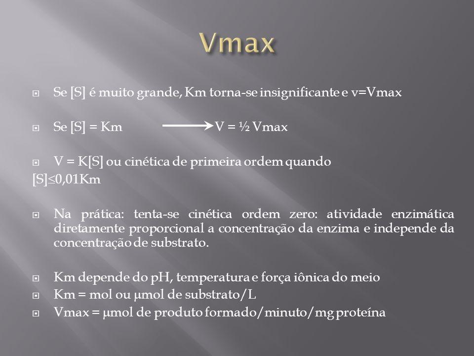 Se [S] é muito grande, Km torna-se insignificante e v=Vmax Se [S] = Km V = ½ Vmax V = K[S] ou cinética de primeira ordem quando [S] 0,01Km Na prática: