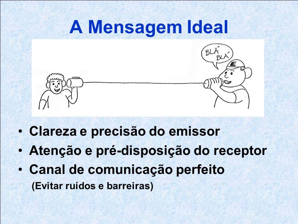 A Mensagem Ideal Clareza e precisão do emissor Atenção e pré-disposição do receptor Canal de comunicação perfeito (Evitar ruídos e barreiras)