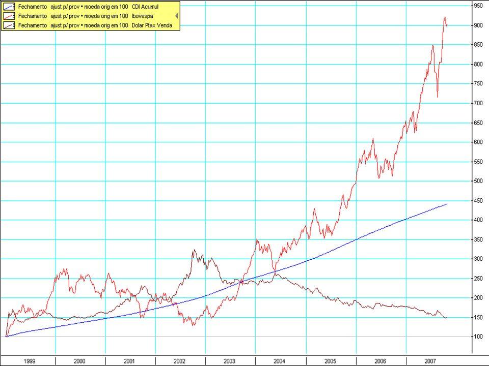 Mercados: À espera do Copom, bolsa opera em alta e dólar recua Valor 15/09/2004 Há muito tempo não tínhamos uma reunião do Comitê de Política Monetária (Copom) tão esperada e tão especulada.