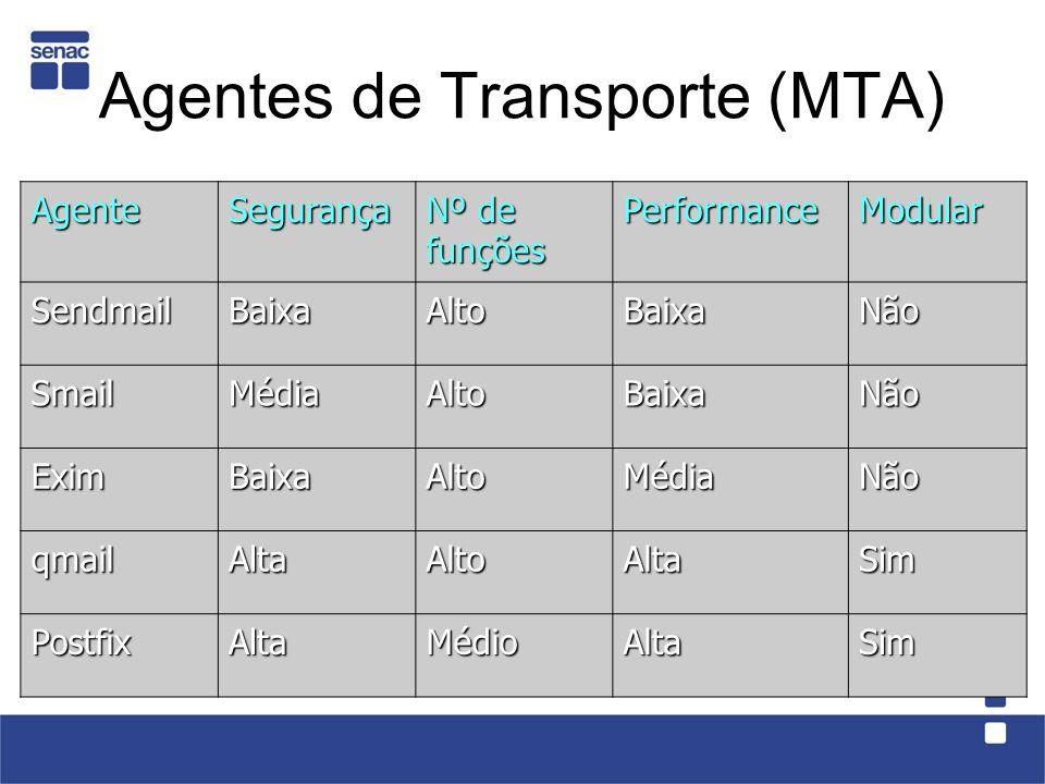 Agentes de Transporte (MTA) AgenteSegurança Nº de funções PerformanceModular SendmailBaixaAltoBaixaNão SmailMédiaAltoBaixaNão EximBaixaAltoMédiaNão qmailAltaAltoAltaSim PostfixAltaMédioAltaSim