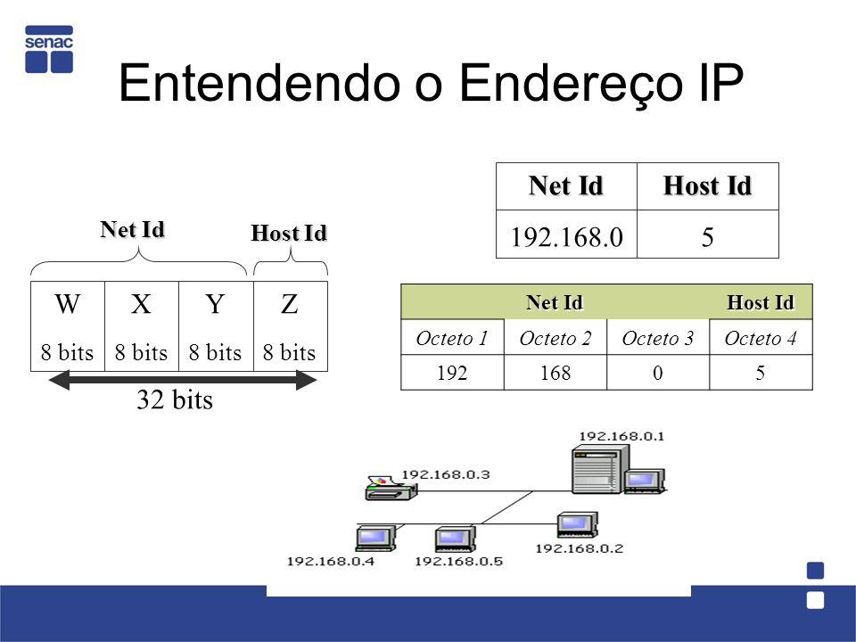 Entendendo o Endereço IP W 8 bits X 8 bits Y 8 bits Z 8 bits 32 bits Net Id Host Id Net Id 192.168.0 Host Id 5 Net Id Host Id Octeto 1Octeto 2Octeto 3Octeto 4 19216805