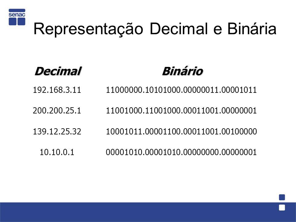 Representação Decimal e Binária DecimalBinário 192.168.3.1111000000.10101000.00000011.00001011 200.200.25.111001000.11001000.00011001.00000001 139.12.25.3210001011.00001100.00011001.00100000 10.10.0.100001010.00001010.00000000.00000001