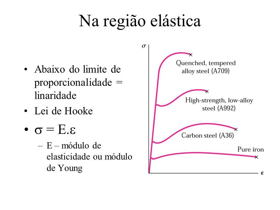 Na região elástica Abaixo do limite de proporcionalidade = linaridade Lei de Hooke = E. –E – módulo de elasticidade ou módulo de Young