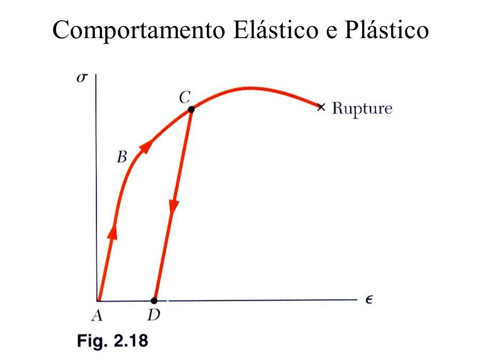 Comportamento Elástico e Plástico