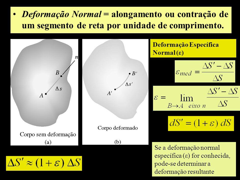 Deformação Normal = alongamento ou contração de um segmento de reta por unidade de comprimento. Deformação Específica Normal (ε) Se a deformação norma
