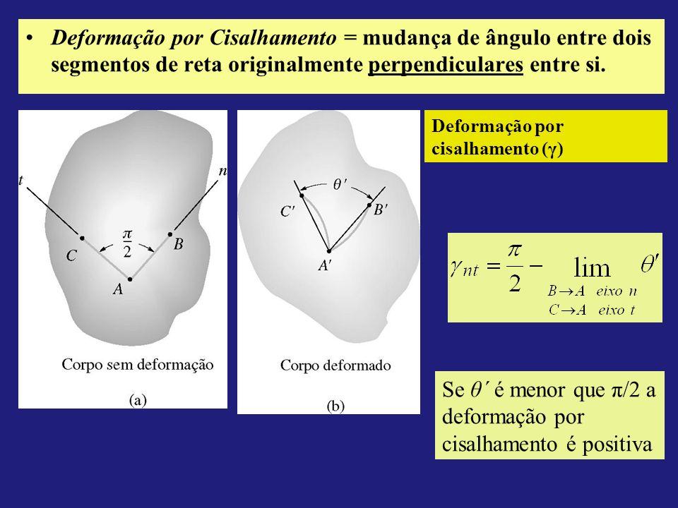 A Deformação no Sistema Cartesiano O estado de deformação de um ponto do corpo requer a especificação de três deformações normais [ x, y, z ] e de três deformações por cisalhamento [ xy, yz, zx ]