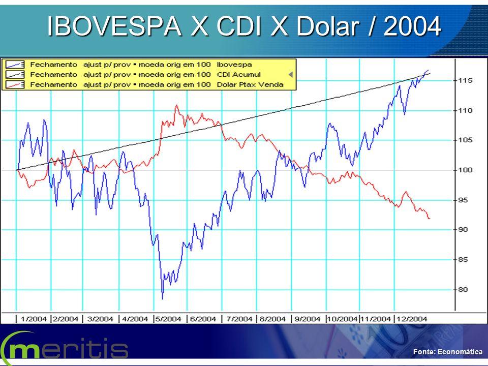 IBOVESPA X CDI X Dolar / 2004 Fonte: Economática