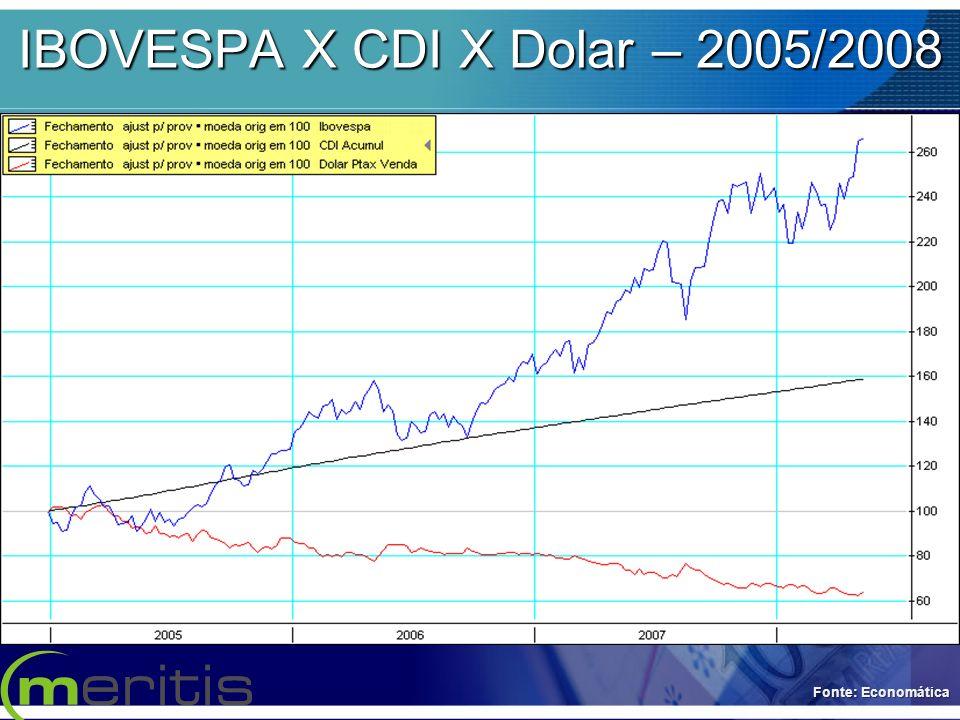 IBOVESPA X CDI X Dolar – 2005/2008 Fonte: Economática