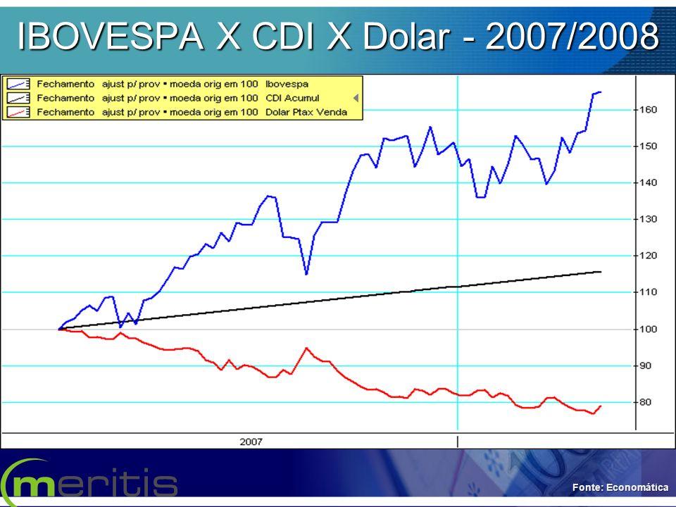 IBOVESPA X CDI X Dolar - 2007/2008 Fonte: Economática