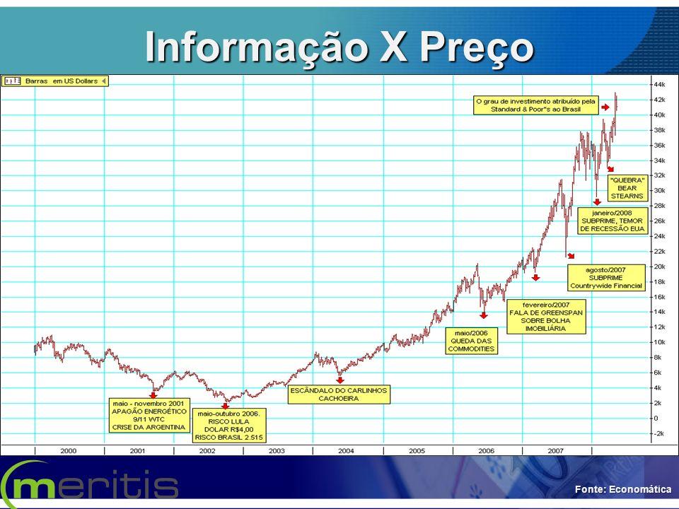 Informação X Preço Fonte: Economática