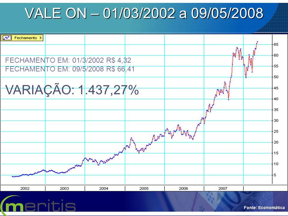 VALE ON – 01/03/2002 a 09/05/2008 FECHAMENTO EM: 01/3/2002 R$ 4,32 FECHAMENTO EM: 09/5/2008 R$ 66,41 VARIAÇÃO: 1.437,27% Fonte: Economática