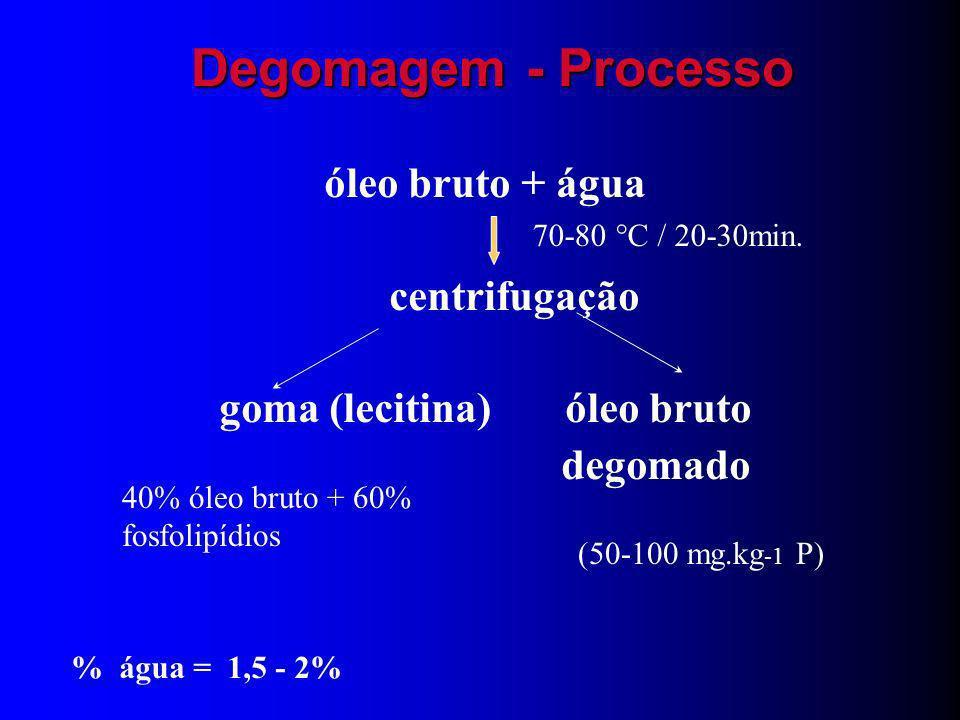 Fluxograma do Refino de Óleos e Gorduras