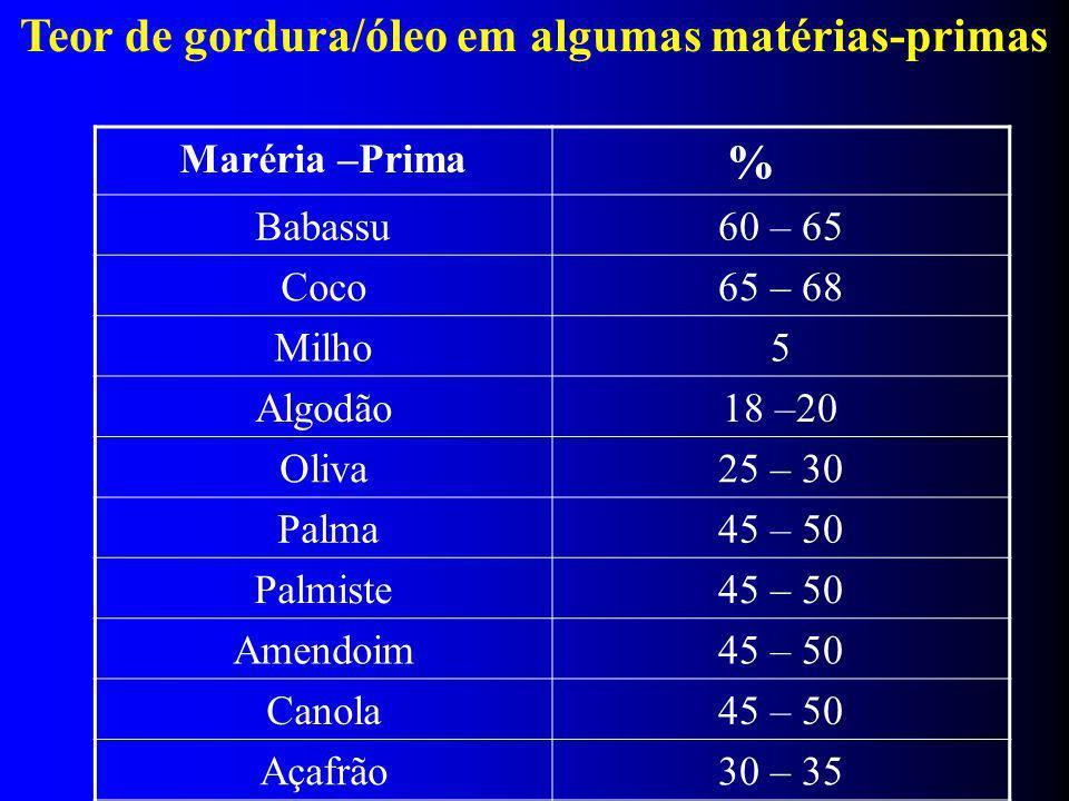Maréria –Prima % Babassu60 – 65 Coco65 – 68 Milho5 Algodão18 –20 Oliva25 – 30 Palma45 – 50 Palmiste45 – 50 Amendoim45 – 50 Canola45 – 50 Açafrão30 – 35 Gergelim50 – 55 Soja18 – 20 Girassol35 – 45 Teor de gordura/óleo em algumas matérias-primas
