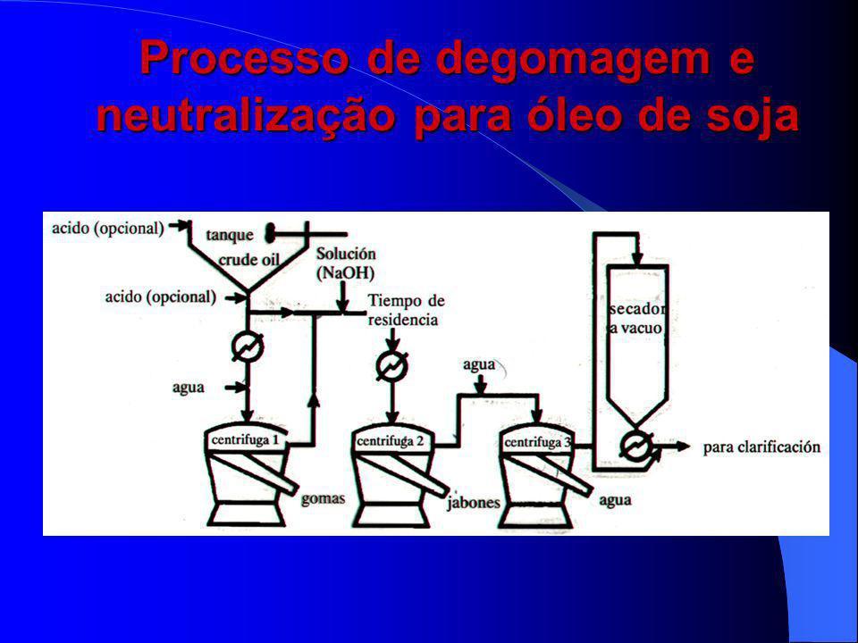 Degomagem Clássica Obs: Eficiência do processo = teor de P (70-80ºC) (2 %) (15 - 20 min.)