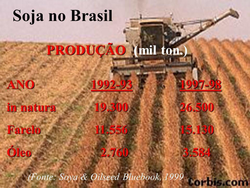 Soja no Brasil PRODUÇÃO PRODUÇÃO (mil ton.) ANO 1992-93 in natura 19.300 Farelo 11.556 Óleo 2.760 1997-9826.50015.130 3.584 3.584 (Fonte: Soya & Oilseed Bluebook, 1999