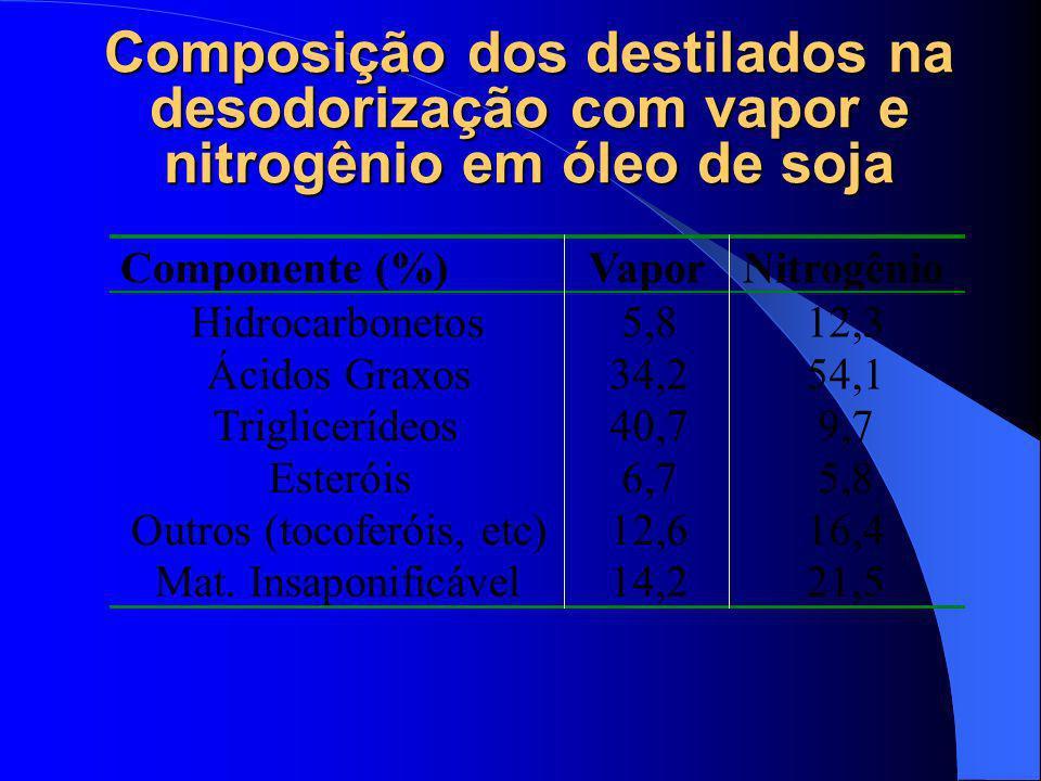 DERIVADOS DE ÁLCOOIS GRAXOS IMPORTANTES AMIDAS PRIMARIAS- MELHORADORES DE TINTAS, INCREMENTANDO ADESÃO DA TINTA AO PAPEL, REPELENTES À ÁGUA PARA IND.