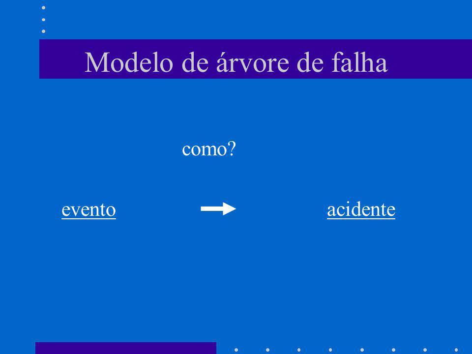 Modelo de árvore de falha como? evento acidente