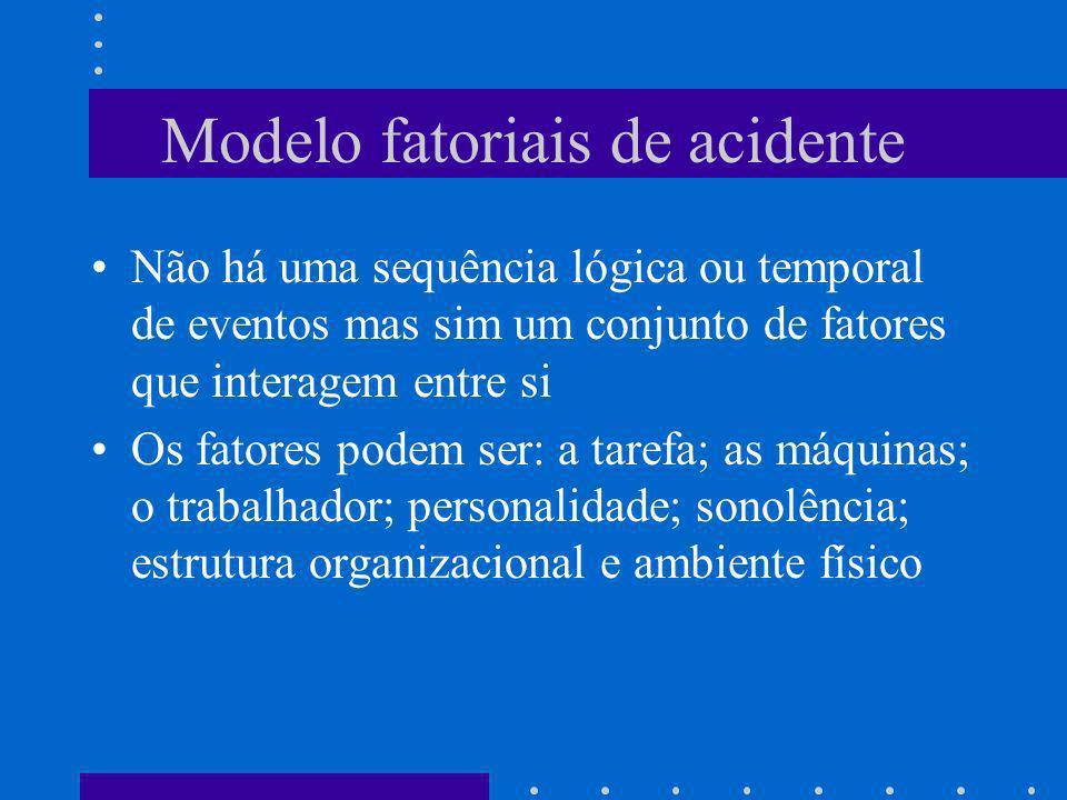 Modelo fatoriais de acidente Não há uma sequência lógica ou temporal de eventos mas sim um conjunto de fatores que interagem entre si Os fatores podem