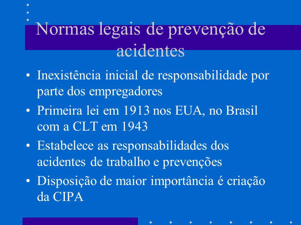 Normas legais de prevenção de acidentes Inexistência inicial de responsabilidade por parte dos empregadores Primeira lei em 1913 nos EUA, no Brasil co