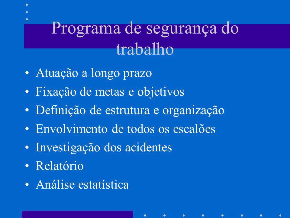 Programa de segurança do trabalho Atuação a longo prazo Fixação de metas e objetivos Definição de estrutura e organização Envolvimento de todos os esc