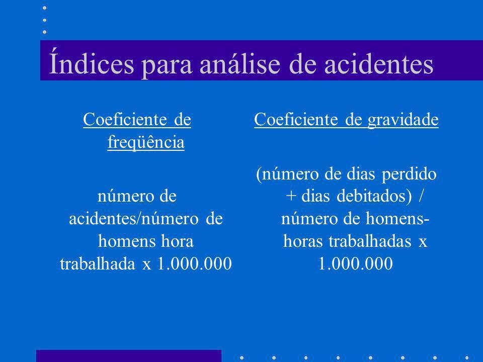 Índices para análise de acidentes Coeficiente de freqüência número de acidentes/número de homens hora trabalhada x 1.000.000 Coeficiente de gravidade