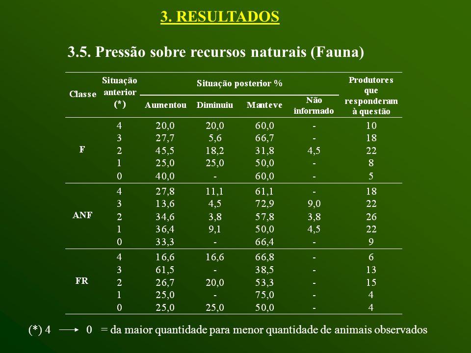 3.5. Pressão sobre recursos naturais (Fauna) (*) 4 0 = da maior quantidade para menor quantidade de animais observados 3. RESULTADOS