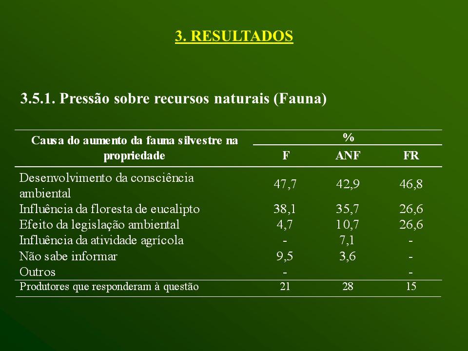 3.5.1. Pressão sobre recursos naturais (Fauna) 3. RESULTADOS