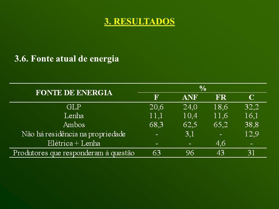 3.6. Fonte atual de energia 3. RESULTADOS