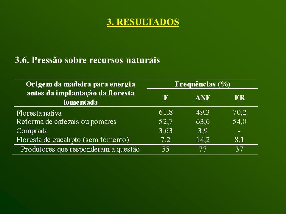 3.6. Pressão sobre recursos naturais 3. RESULTADOS