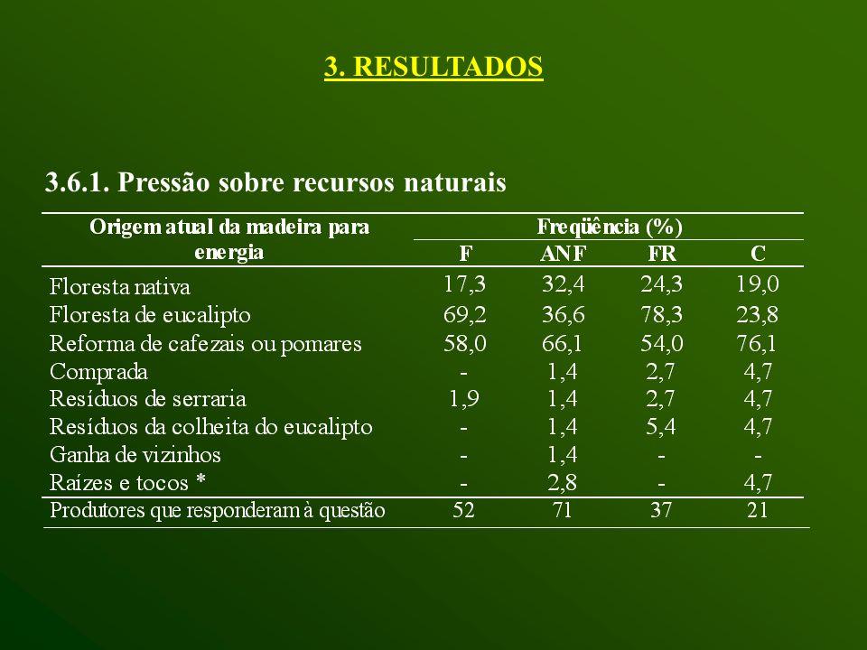 3.6.1. Pressão sobre recursos naturais 3. RESULTADOS