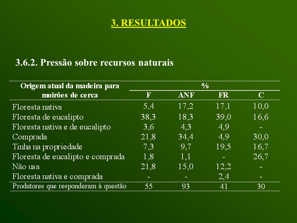 3.6.2. Pressão sobre recursos naturais 3. RESULTADOS