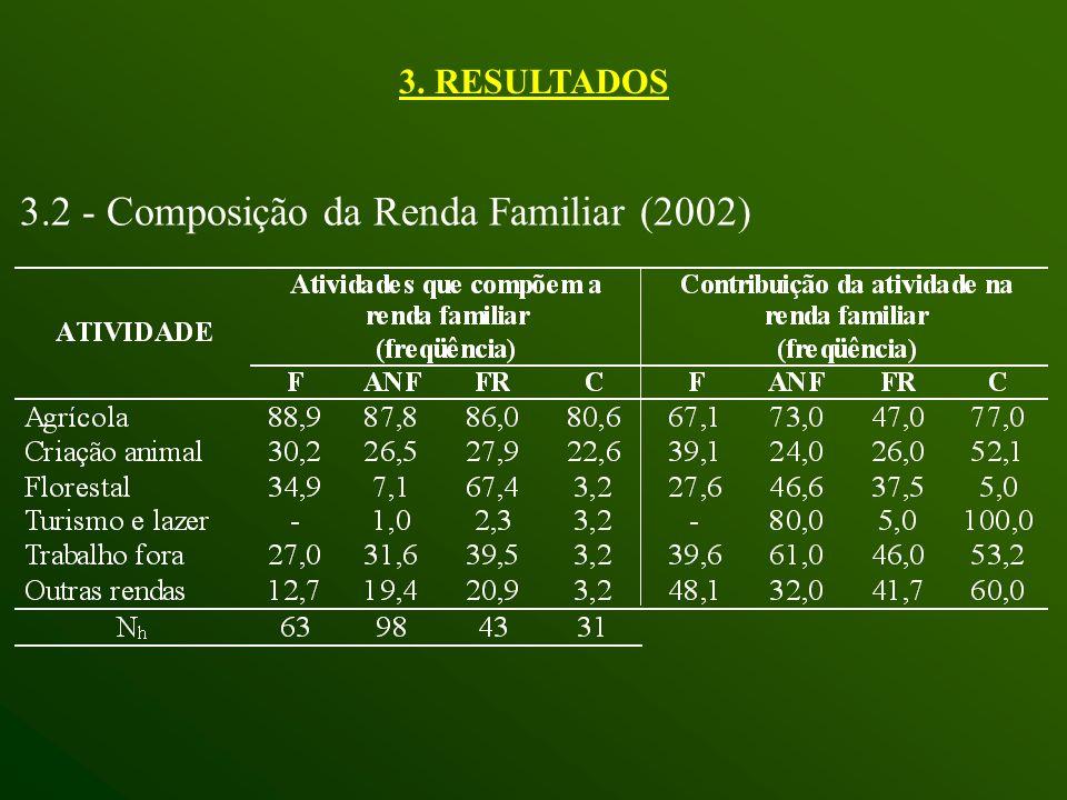 3.2 - Composição da Renda Familiar (2002) 3. RESULTADOS