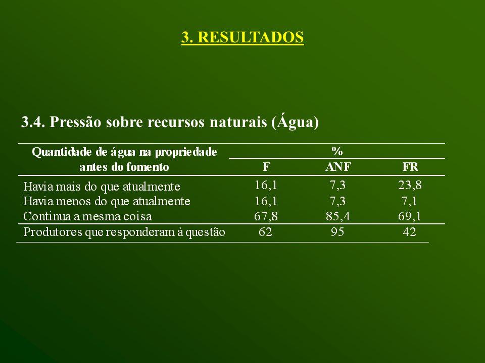 3.4. Pressão sobre recursos naturais (Água) 3. RESULTADOS