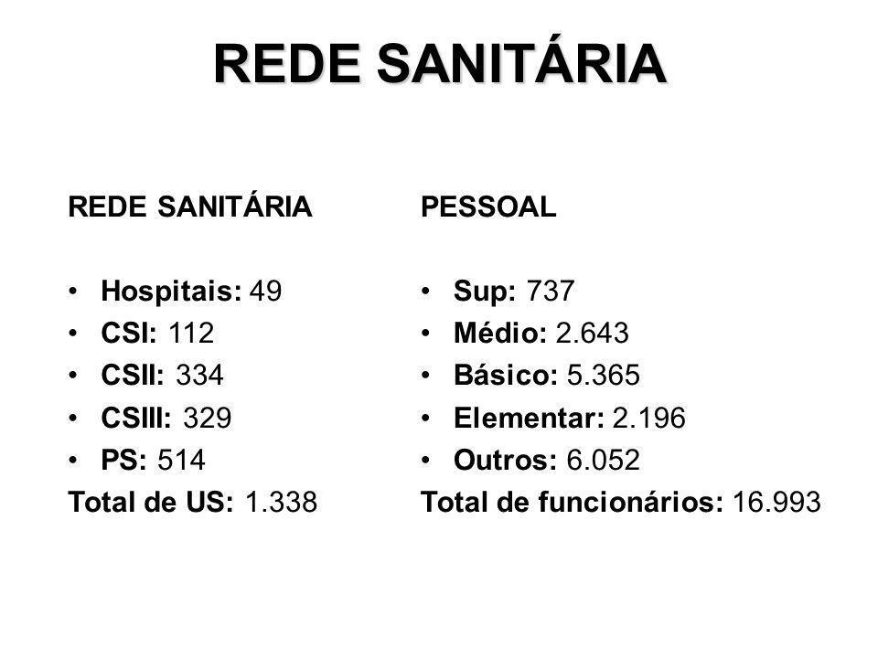 REDE SANITÁRIA Hospitais: 49 CSI: 112 CSII: 334 CSIII: 329 PS: 514 Total de US: 1.338 PESSOAL Sup: 737 Médio: 2.643 Básico: 5.365 Elementar: 2.196 Outros: 6.052 Total de funcionários: 16.993