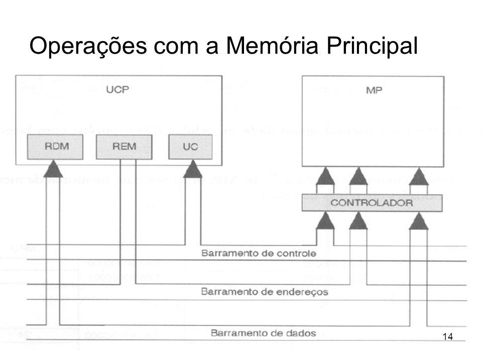 Operações com a Memória Principal 14