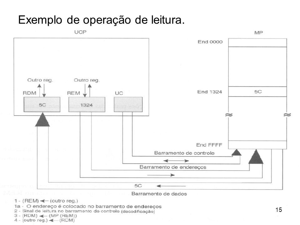 Exemplo de operação de leitura. 15