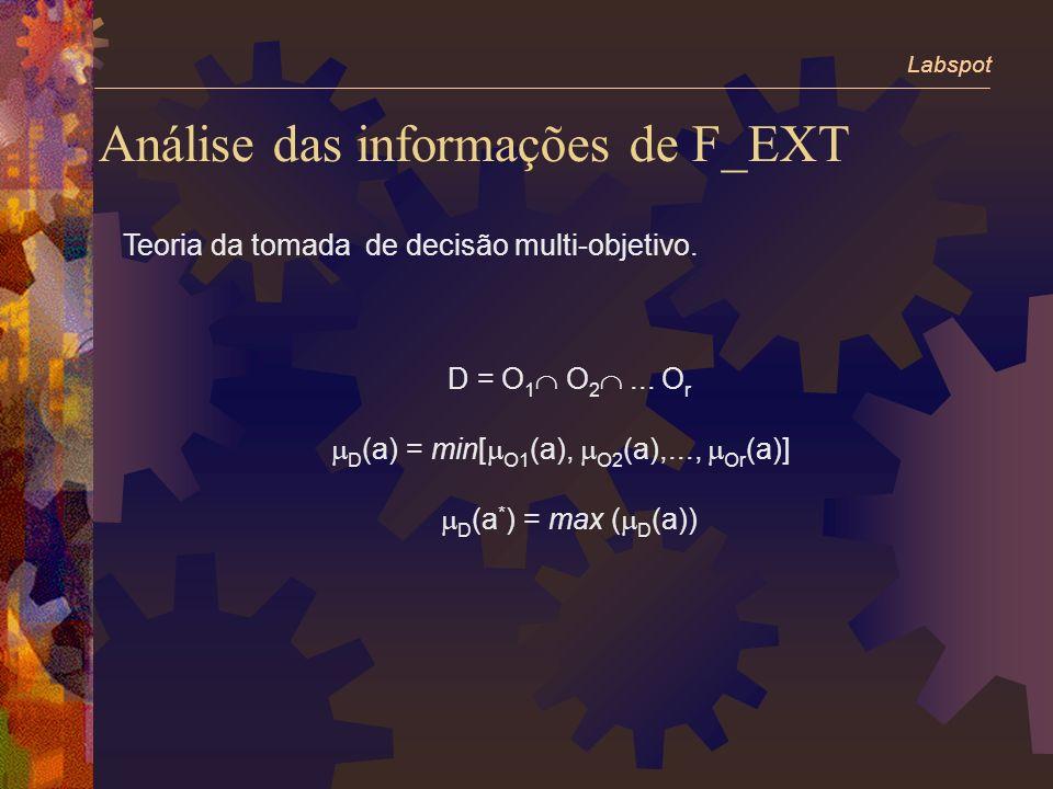 Análise das informações de F_EXT Labspot Teoria da tomada de decisão multi-objetivo.
